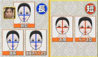 不同脸型适合的发型112